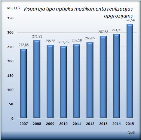 Aptiekās realizēto medikamentu apgrozījums 2015. gadā