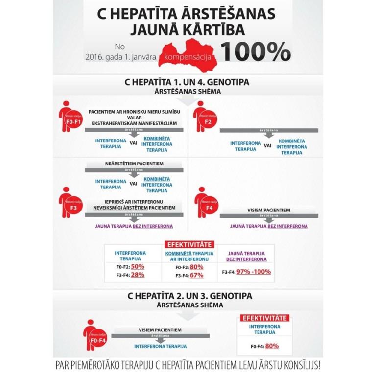 Izārstēto C hepatīta pacientu skaits divkāršojies