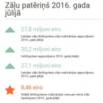Zāļu patēriņš jūlijā