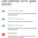Oktobrī vidējā lieltirgotavas realizācijas cena par vienu zāļu iepakojumu bija 7,94 eiro