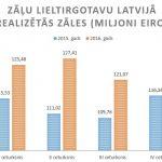 Zāļu lieltirgotavu apgrozījums 2016. gada 4. ceturksnī audzis