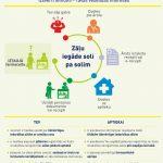 Infografikā stāstām, kā iegādāties zāles gudrāk