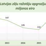 Latvijas zāļu ražotāji kāpina apgrozījumu – 2016. gadā pieaugums par 19%