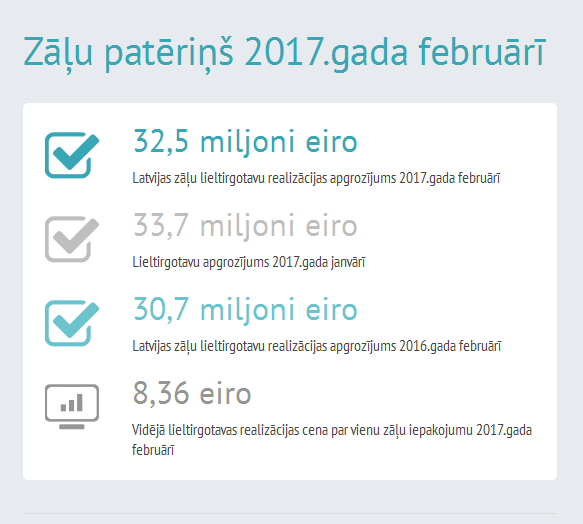 Zāļu realizācija 2017. gada februārī