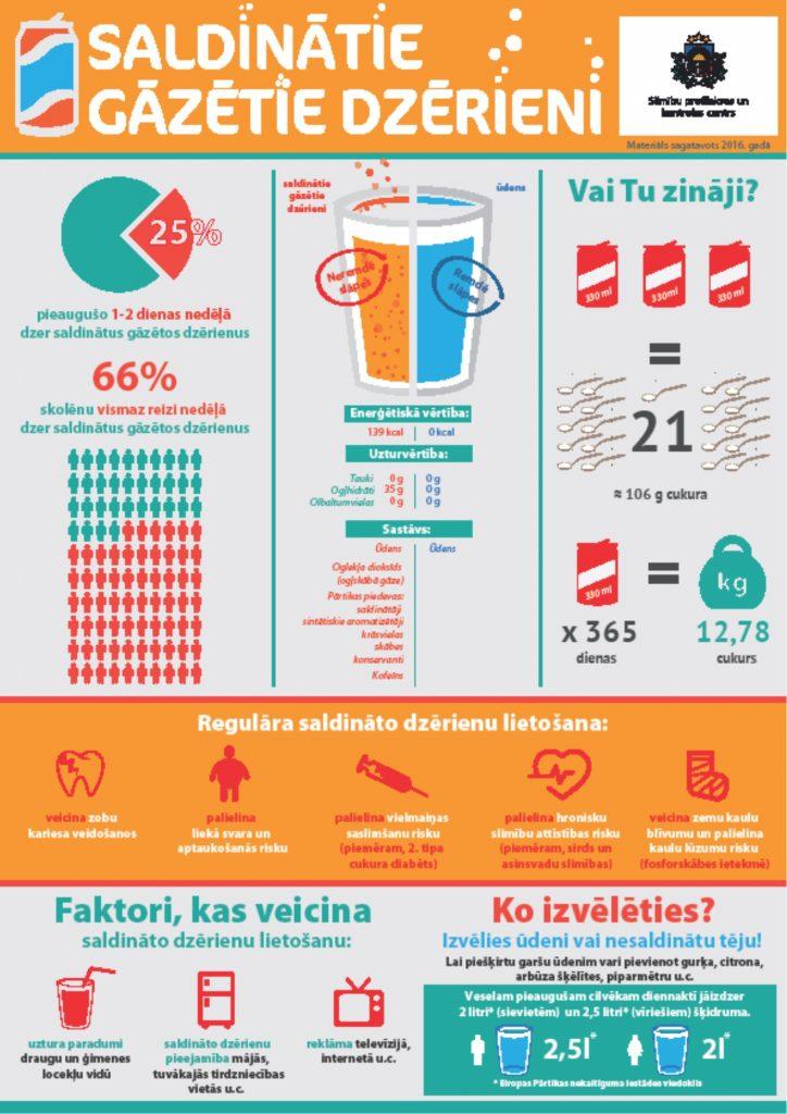 Vai Tu zini, ko Tavai veselībai nodara saldinātie gāzētie dzērieni