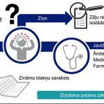 Izmaiņas nacionālās blakusparādību ziņošanas sistēmas kontaktinformācijā