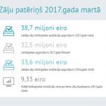 Zāļu patēriņš 2017. gada martā – pieaudzis ārpus Latvijas realizēto zāļu apjoms
