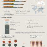 """Jauna infografika """"Kā patērējām zāles Latvijā pērn?"""""""