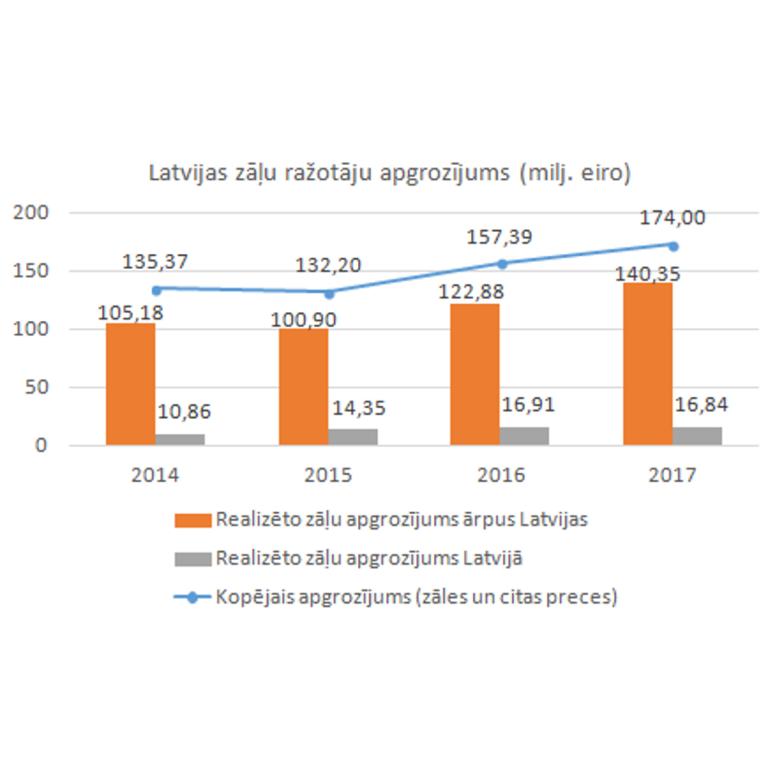 Latvijas zāļu ražotāju apgrozījums pērn – par 11% lielāks nekā 2016. gadā