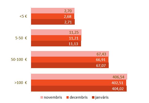 slimibas.lv Zāļu iepakojuma vidējā zāļu lieltirgotavas cena pa diapazoniem (€ ar PVN)