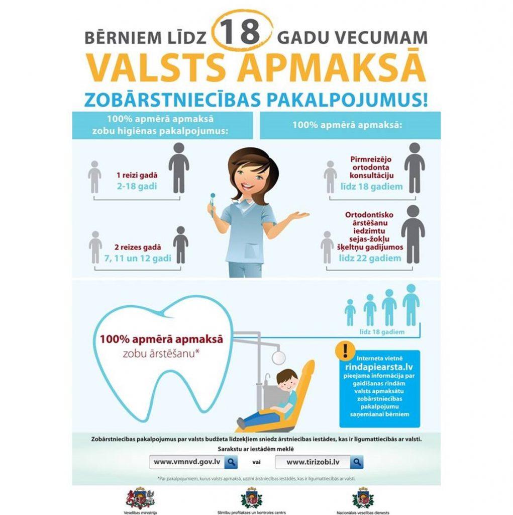 slimibas.lv valsts apmaksā Zobu Higiēnu 1 reizi gadā 7, 11 un 12 gados Zobu Higiēna apmaksājas 2x gadā
