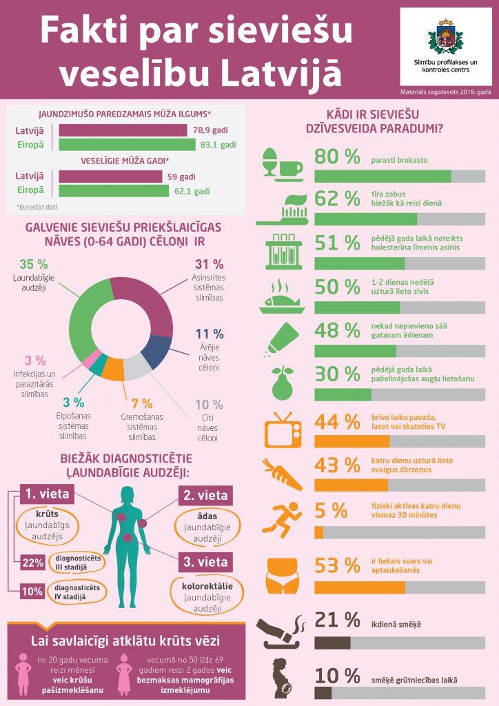 infografika_fakti_par_sieviesu_veselibu