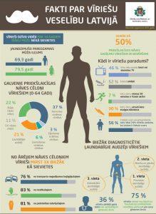 infografika_fakti_par_vīriešu_veselibu