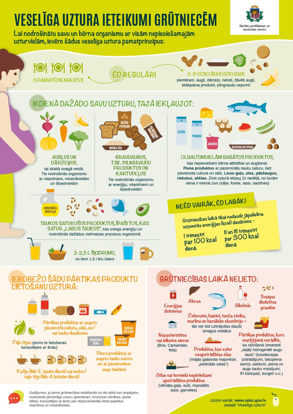 Veselīga uztura ieteikumi grūtniecēm