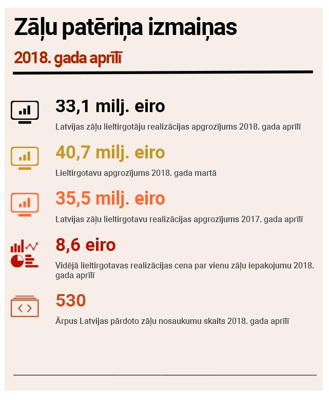 Šī gada aprīlī zāļu patēriņš samazinājās