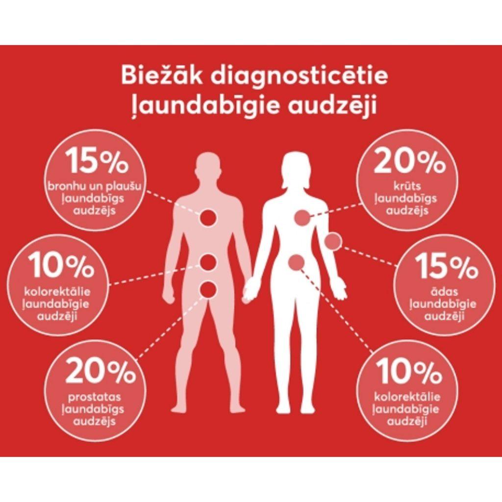 Iedzīvotāji arvien biežāk veic vēža profilaktiskās pārbaudes