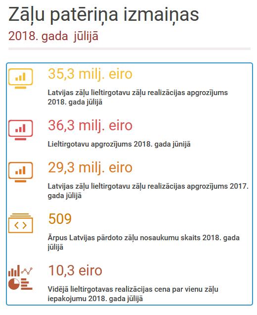 Zāļu patēriņš šī gada jūlijā