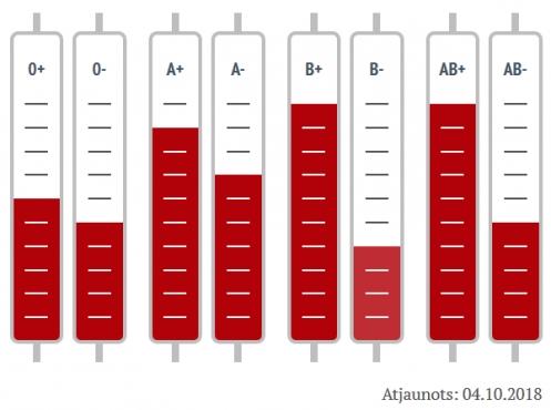 VADC lūdz atsaukties O, A, B, AB rēzus negatīvo, kā arī O rēzus pozitīvo asins grupu donorus